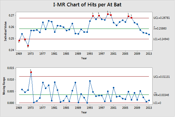 Setting the baseline with 1973-1993 shows the pre-designated hitter cutoff and some steroids years.