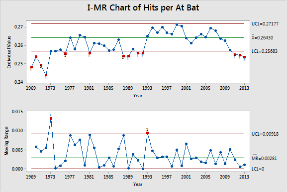 Using the steroid years to set the baseline shows that years before and after looked relatively unusual.