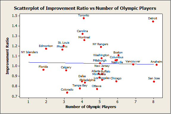 Improvement Ratio vs Number of Olympic Players