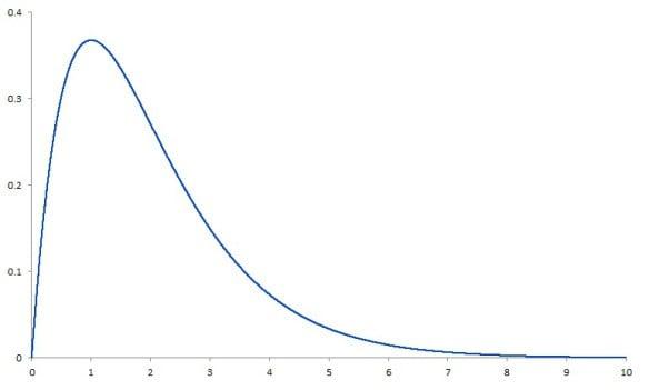 ski slope distribution