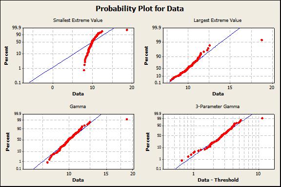 Probability Distribution Plots