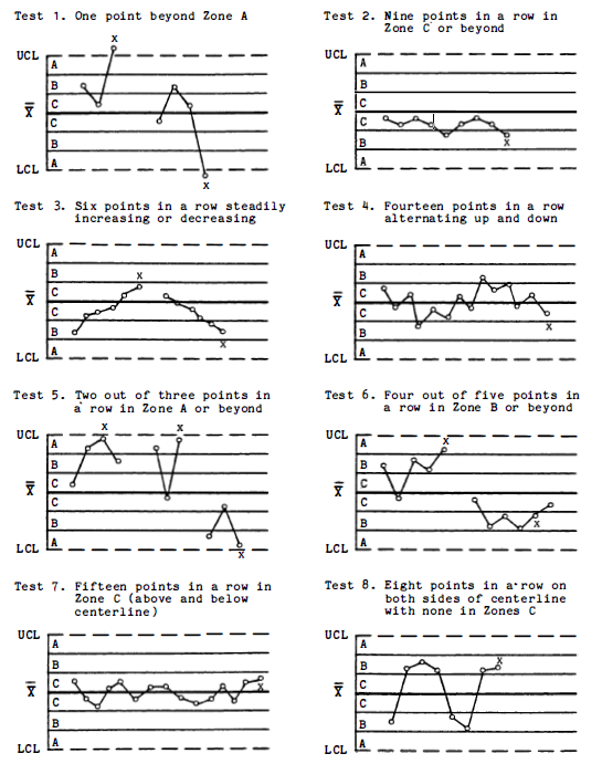 Nelson Rules for special cause variation in control charts