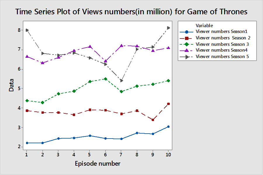 Time Series Plot of Views for Game of Thrones