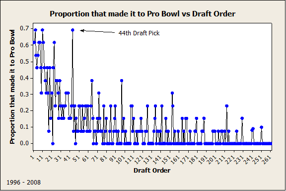 Proportion that made it pro bowl vs draft order