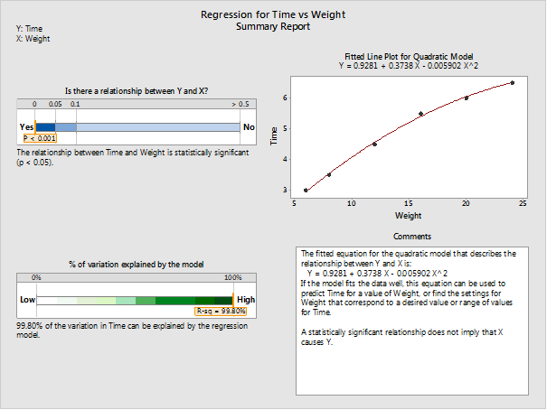 regression for time vs. weight summary report