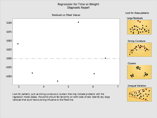 regression for time vs weight diagnostic report