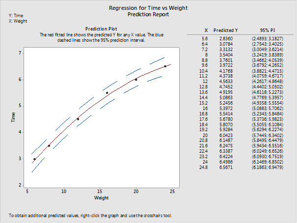 regression for time vs weight prediction report