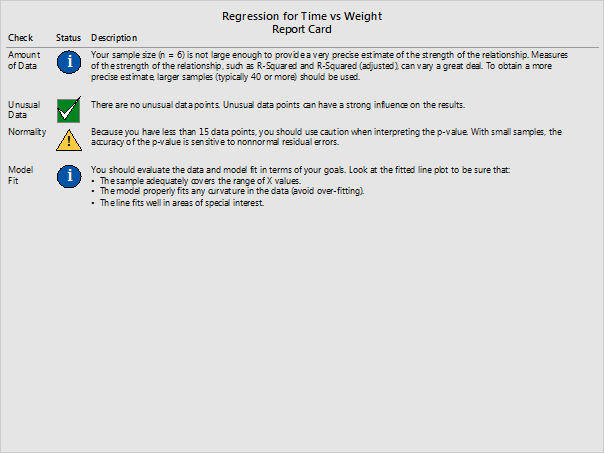 regression for time vs weight report card