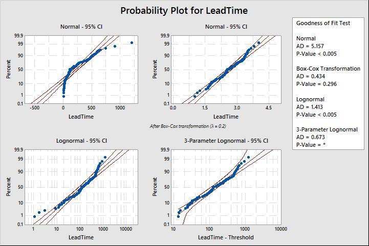 probability ID plots 1