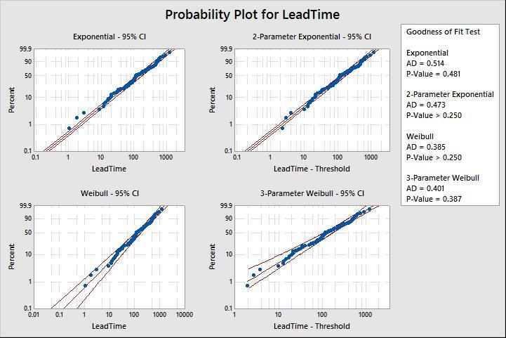 probability id plots 2