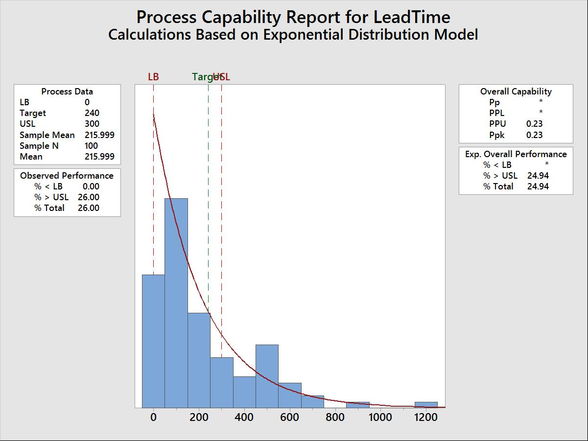process capability of lead time