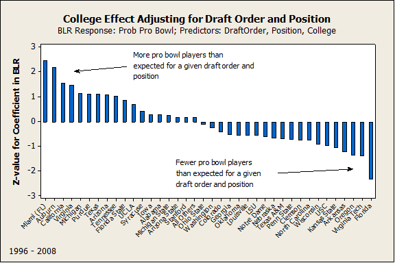College Effect Adjusting for Draft Order and Position