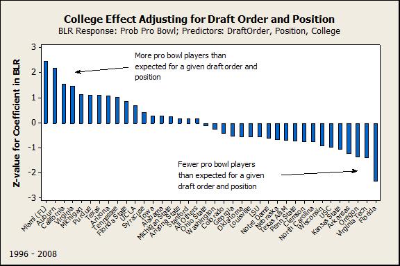 College Effect Adjusting for Draft Order and Position