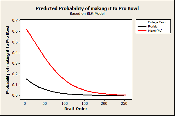 Predicted Probability of Making It to Pro Bowl