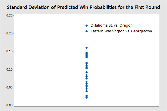 The models disagree about the two games: Oklahoma State vs. Oregon and Eastern Washington vs. Georgetown.