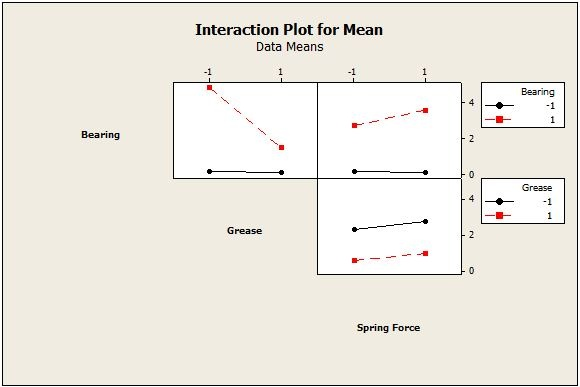 Interaction effects on the mean response