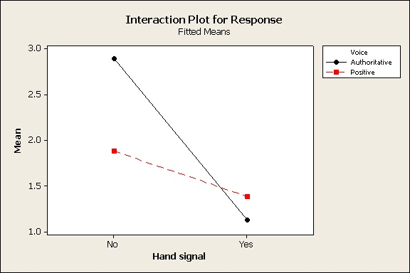 interaction plot