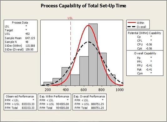 Minitab Process Capability