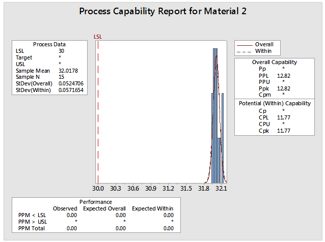 Process Capability for Material 2
