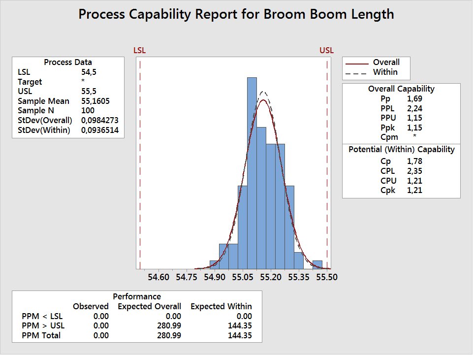 Process Capability Report for Broom Boom Length