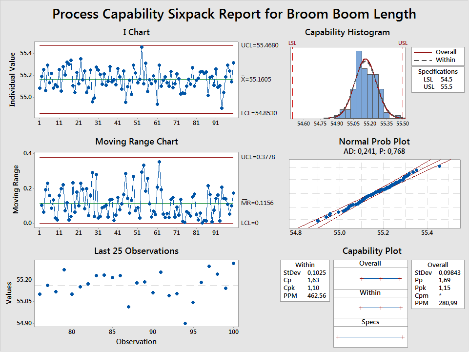 Process Capability Sixpack Report for Broom Boom Length