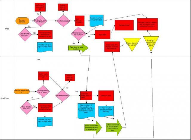 Quality Companion Process Map