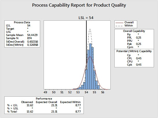 Process Capability Report