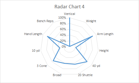 Radar Chart 4