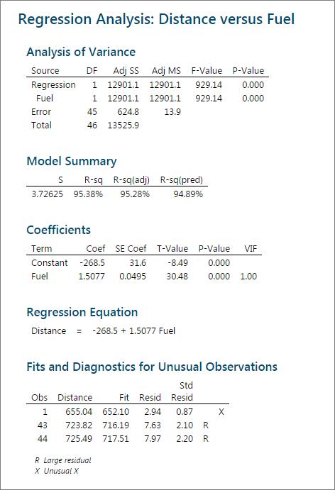 Regression Analysis Distance vs Fuel