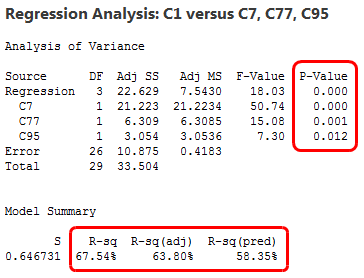 Regression output for data mining example