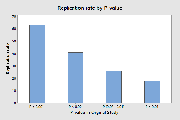 Bar chart that shows replication rate by original P-value