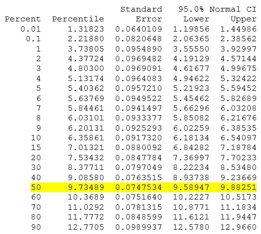 Table of Percentiles for B50 Life