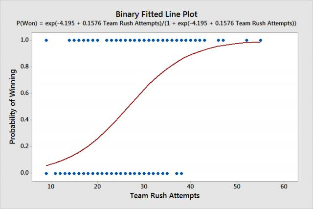 Binary Fitted Line Plot