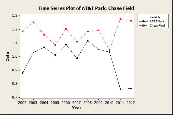 Times series plot contrasting AT&T Park with Chase Field