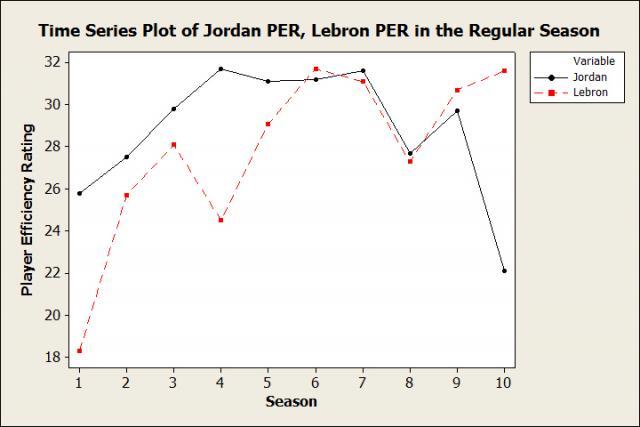 de98cfb4e37 LeBron vs. Jordan  Is There a Comparison Yet