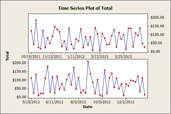Minitab TIme Series Plot - Paneled