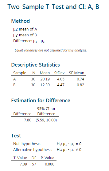 two sample t-test results