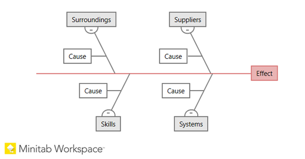 Discovering Four Types Of Fishbone Diagrams