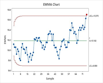 Detect Small Shifts in the Process Mean with Exponentially Weighted Moving Average (EWMA) Charts
