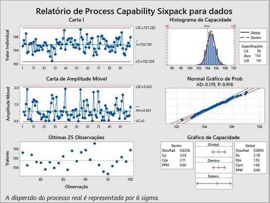 process capability sixpack PT